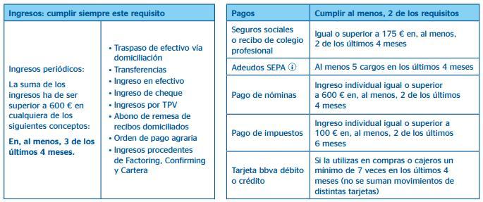 requisitos autonomos